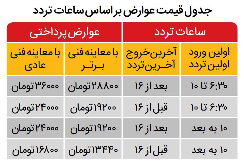جدول قیمت طرح ترافیک