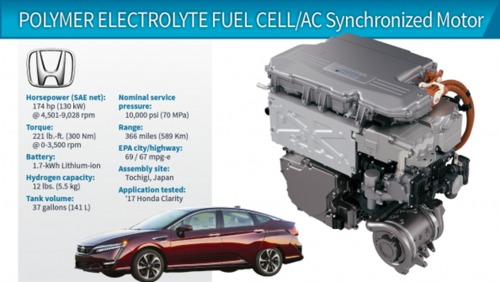 130-kW Fuel Cell/Electric Propulsion System (Honda Clarity) هوندا کلاریتی