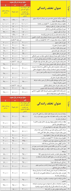 جدول کد تخلفات رانندگی و نرخ جریمه سال ۹۷