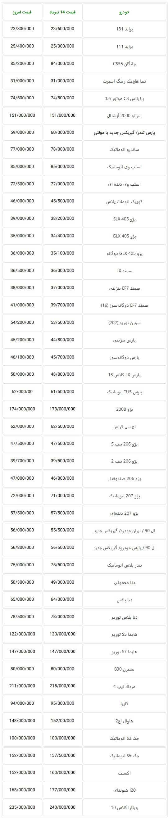 قیمت خودرو های داخلی