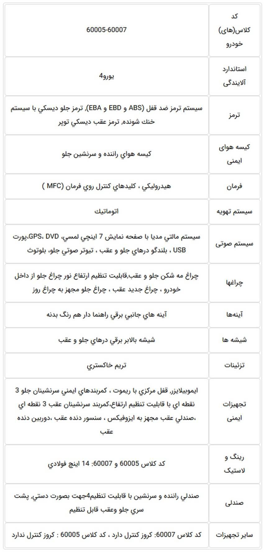 جدول های آپشنهای جدید پژو ۲۰۷ دندهای