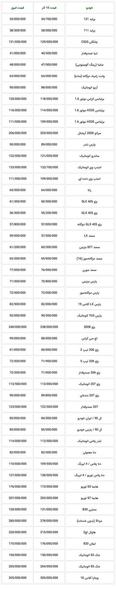 قیمت جدید خودروهای داخلی در بازار تهران - ۲۰ آذرماه