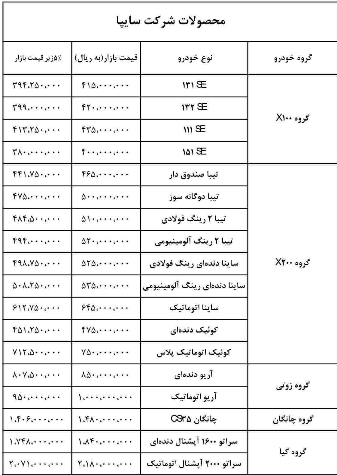 قیمت جدید محصولات سایپا و پارس خودرو منتشر شد - 27 بهمن